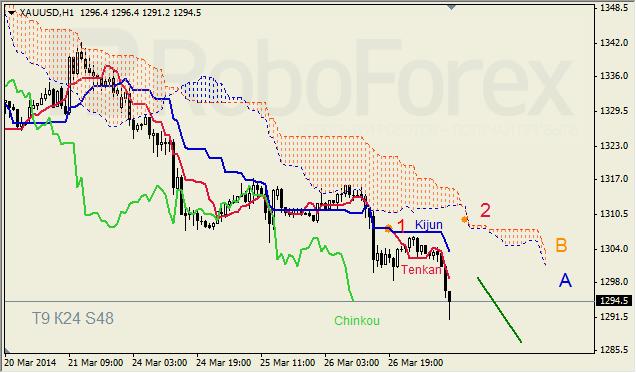 Анализ индикатора Ишимоку для GBP/USD и GOLD на 27.03.2014