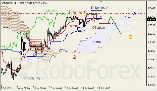Анализ индикатора Ишимоку для GBP/USD на 30.07.2013