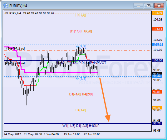 Анализ уровней Мюррея для пары EUR JPY Евро к Японской иене на 28 июня 2012