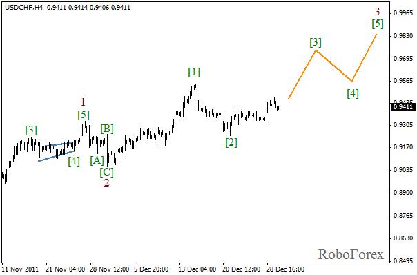 Волновой анализ пары USD CHF Швейцарский франк на 30 декабря 2011