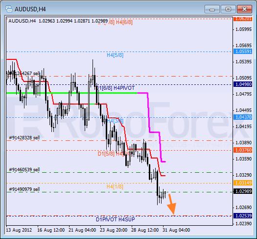 Анализ уровней Мюррея для пары AUD USD Австралийский доллар на 31 августа 2012