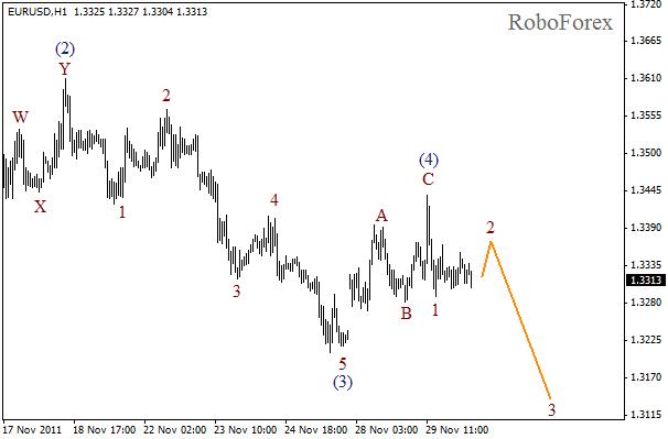 Волновой анализ пары EUR USD Евро Доллар на 30 ноября 2011