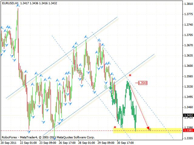 Технический анализ и форекс прогноз пары EUR USD Евро Доллар на 01 октября 2011