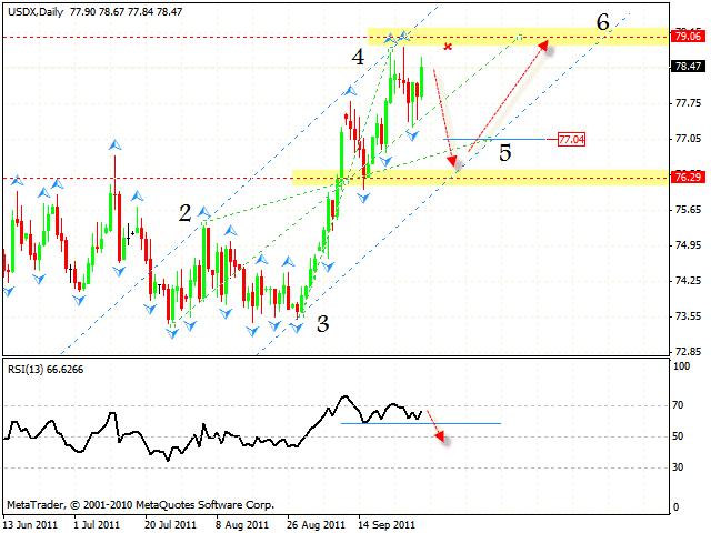 Технический анализ и форекс прогноз пары DOLLAR INDEX Индекс Доллара на 01 октября 2011