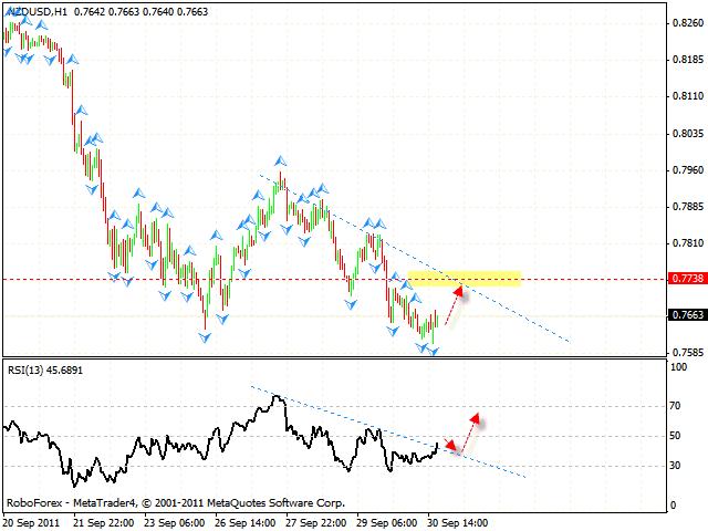 Технический анализ и форекс прогноз пары NZD USD Новозеландский Доллар на 01 октября 2011