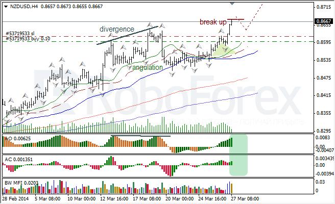 Анализ индикаторов Б. Вильямса для USD/CAD и NZD/USD на 27.03.2014