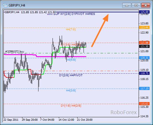 Анализ уровней Мюррея для пары GBP JPY  Фунт к Японской йене на 26 октября 2011
