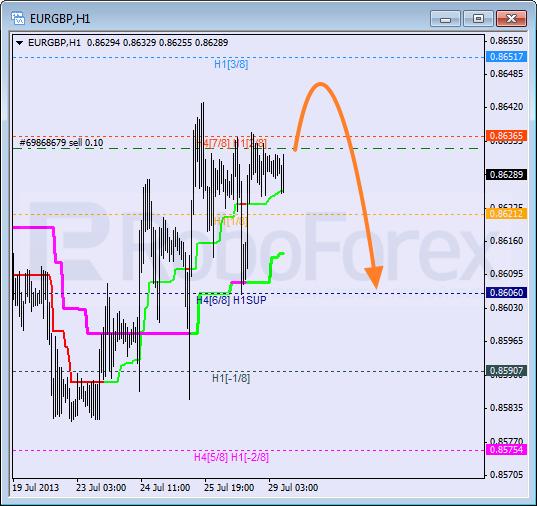 Анализ уровней Мюррея для пары EUR GBP Евро к Британскому фунту на 29 июля 2013