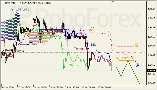 Анализ индикатора Ишимоку для GBP/USD на 31.01.2014