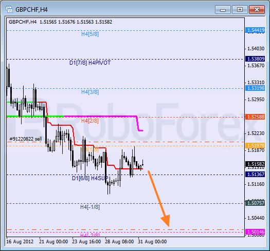 Анализ уровней Мюррея для пары GBP CHF Фунт к Швейцарскому франку на 31 августа 2012