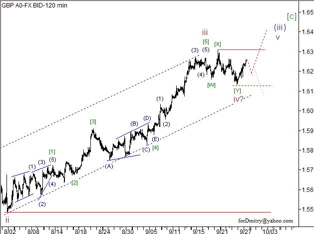 Волновой анализ пары GBP/USD на 28.09.2012