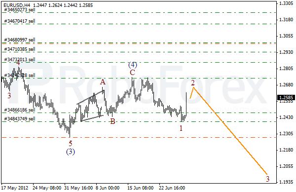 Волновой анализ пары EUR USD Евро Доллар на 29 июня 2012