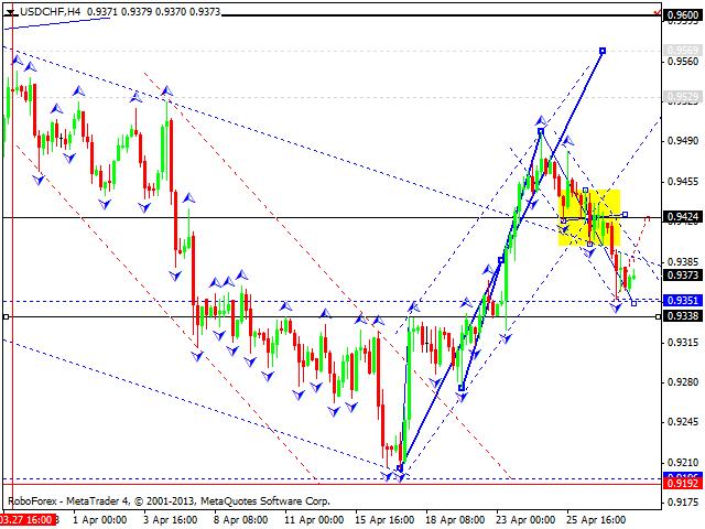 Технический анализ на 30.04.2013 EUR/USD, GBP/USD, USD/JPY, USD/CHF, AUD/USD, GOLD