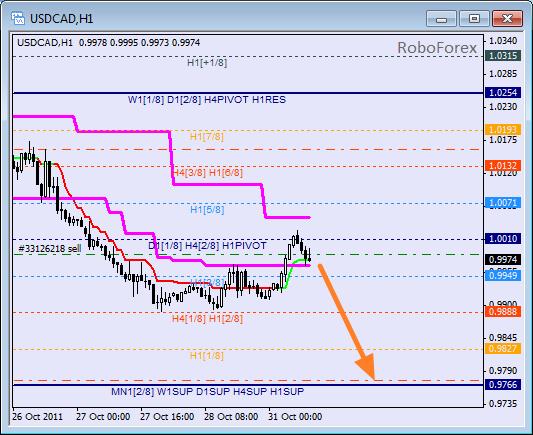 Анализ уровней Мюррея для пары USD CAD Канадский доллар на 31 октября 2011