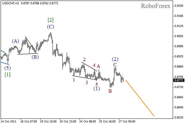 Волновой анализ пары USD CHF Швейцарский франк на 27 октября 2011
