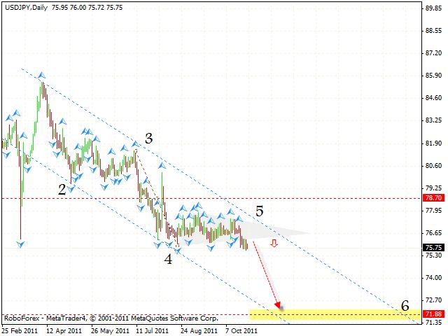 Технический анализ и форекс прогноз пары USD JPY Доллар Иена на 31 октября 2011