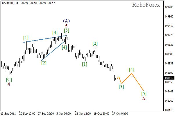 Волновой анализ пары USD CHF Швейцарский франк на 28 октября 2011