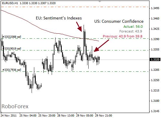Фундаментальный анализ EUR/USD на 30 ноября 2011