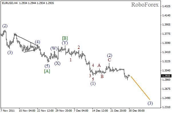 Волновой анализ пары EUR USD Евро Доллар на 30 декабря 2011