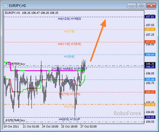 Анализ уровней Мюррея для пары EUR JPY  Евро к Японской йене на 27 октября 2011