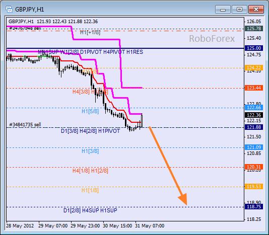 Анализ уровней Мюррея для пары GBP JPY  Фунт к Японской иене на 31 мая 2012