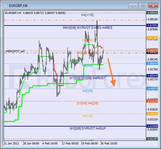 Анализ уровней Мюррея для пары EUR GBP Евро к Британскому фунту на 27 февраля 2013