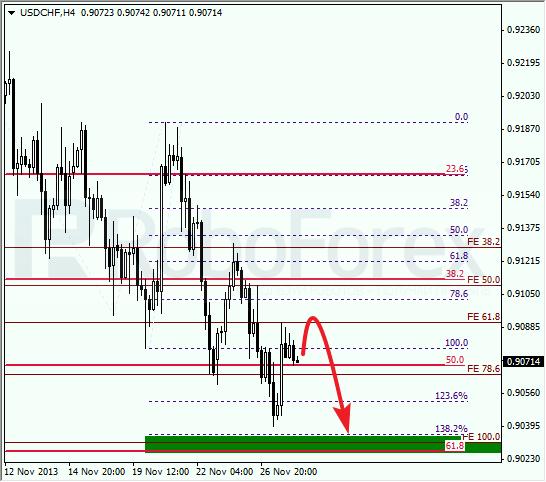 Анализ по Фибоначчи для USD/CHF на 28 ноября 2013