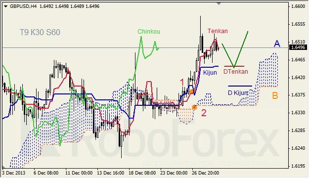 Анализ индикатора Ишимоку для GBP/USD на 30.12.2013