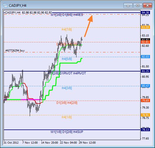 Анализ уровней Мюррея для пары CAD JPY  Канадский доллар к Иене на 30 сентября 2012