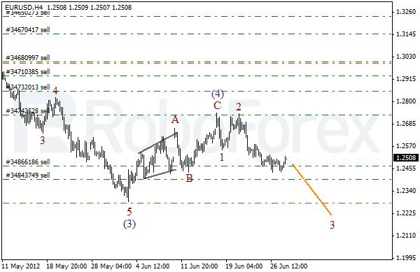 Волновой анализ пары EUR USD Евро Доллар на 28 июня 2012