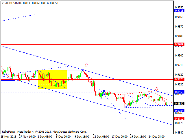 Технический анализ EUR/USD, GBP/USD, USD/CHF, USD/JPY, AUD/USD, GOLD на 30.12.2013
