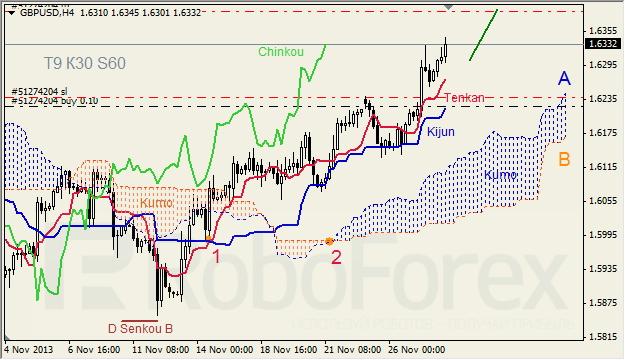 Анализ индикатора Ишимоку для GBP/USD на 28.11.2013
