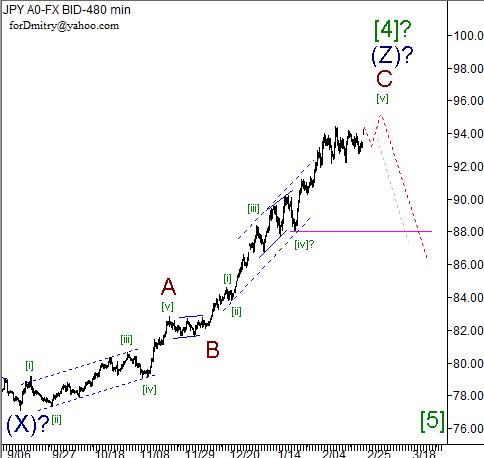 Волновой анализ пары USD/JPY на 25.02.2013
