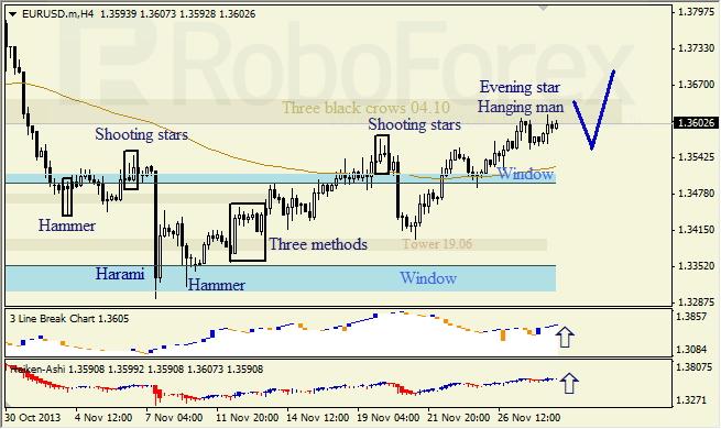 Анализ японских свечей для EUR/USD на 28.11.2013