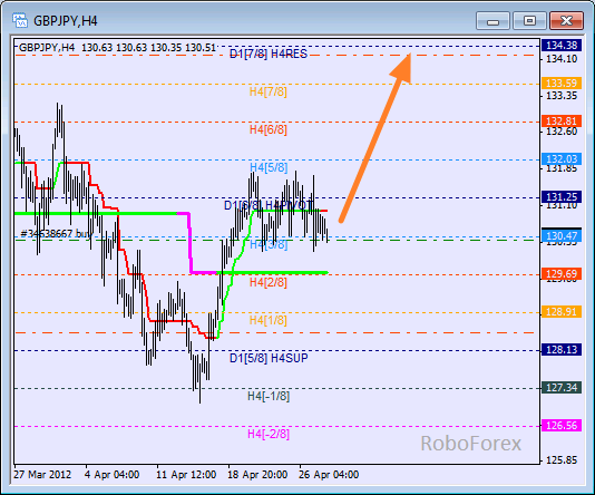 Анализ уровней Мюррея для пары GBP JPY  Фунт к Японской иене на 30 апреля 2012
