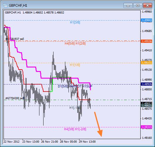 Анализ уровней Мюррея для пары GBP CHF Фунт к Швейцарскому франку на 30 ноября 2012