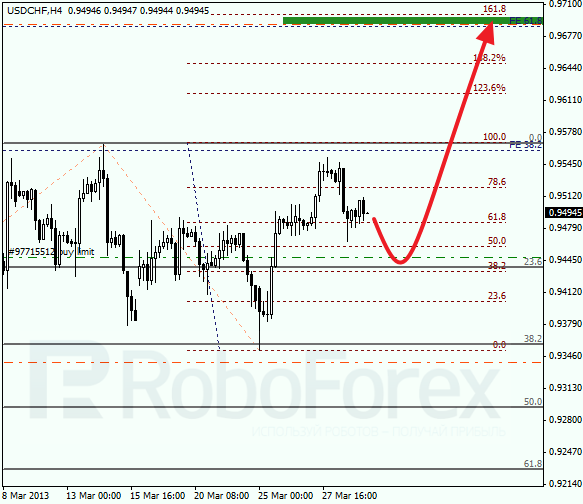 Анализ по Фибоначчи для USD/CHF на 29.03.2013