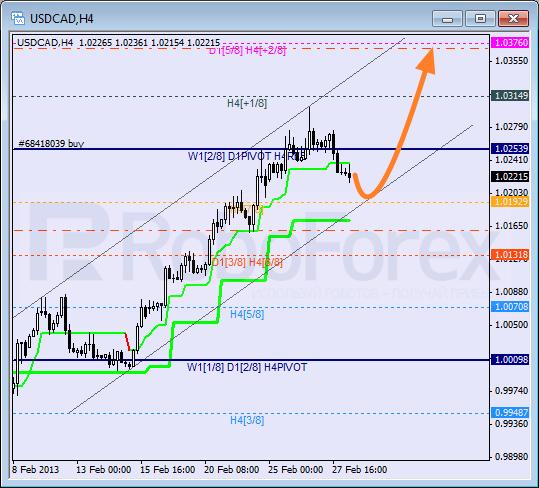 Анализ уровней Мюррея для пары USD CAD Канадский доллар на 28 февраля 2013