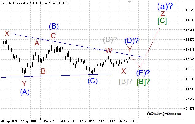 Волновой анализ пары EUR/USD на октябрь 2013 года