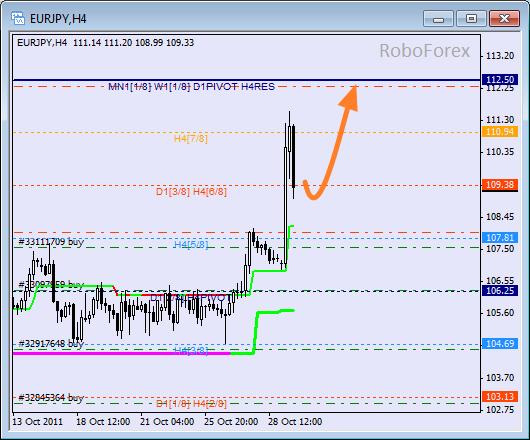 Анализ уровней Мюррея для пары EUR JPY  Евро к Японской йене на 31 октября 2011