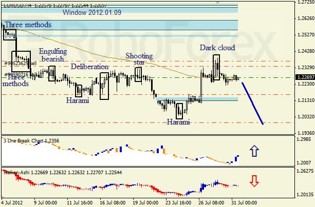 Анализ японских свечей для пары EUR USD Евро - доллар на 31 июля 2012