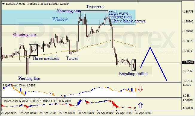 Анализ японских свечей для EUR/USD и USD/JPY на 30.04.2014