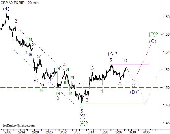 Волновой анализ пары GBP/USD на 29.03.2013