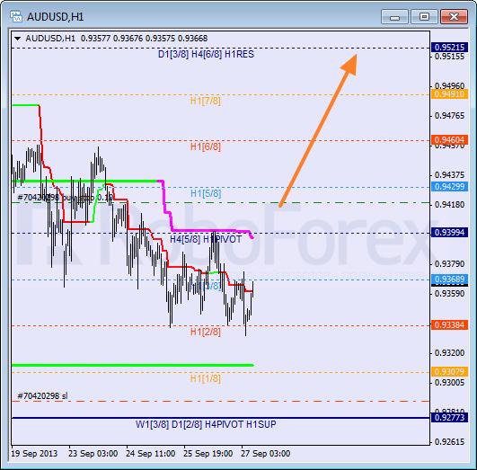 Анализ уровней Мюррея на 27 сентября 2013  AUD USD Австралийский доллар