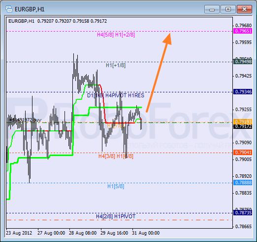 Анализ уровней Мюррея для пары EUR GBP Евро к Британскому фунту на 31 августа 2012