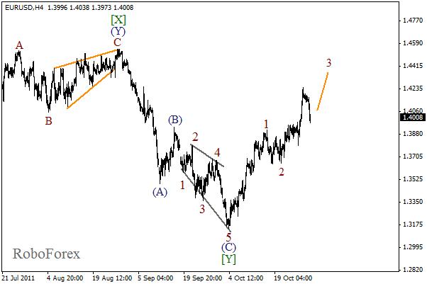 Волновой анализ пары EUR USD Евро Доллар на 31 октября 2011