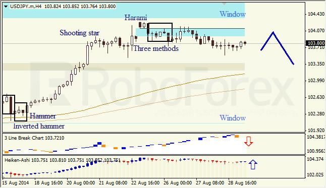 Анализ японских свечей для EUR/USD и USD/JPY на 29.08.2014