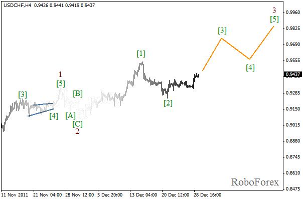 Волновой анализ пары USD CHF Швейцарский франк на 29 декабря 2011