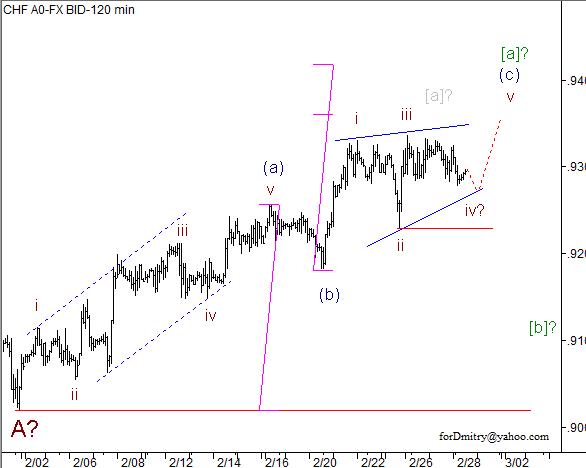 Волновой анализ пары USD/CHF на 28.02.2013