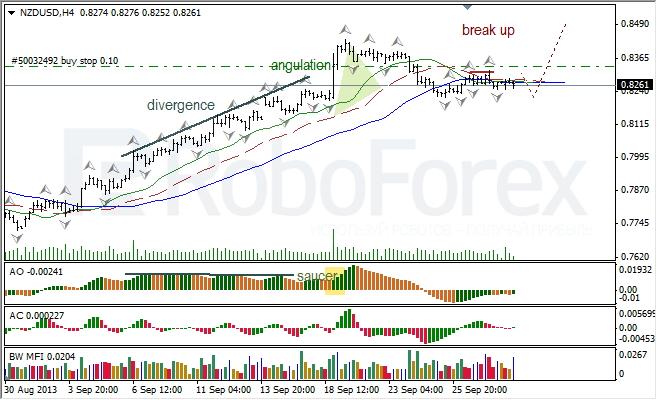 Анализ индикаторов Б. Вильямса для NZD/USD на 30.09.2013